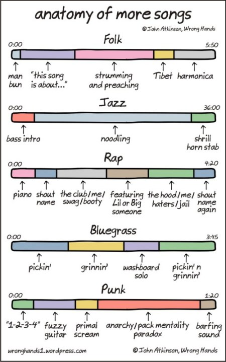 anatomy of more songs
